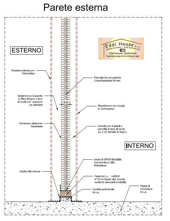 Parete Esterna In Cartongesso: Pareti curve in cartongesso preventivi ...