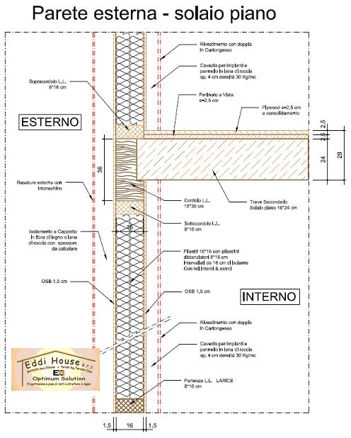 Parete esterna a telaio porte scorrevoli praticit ed for Porte archweb